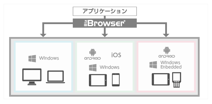 Biz/Browser概要